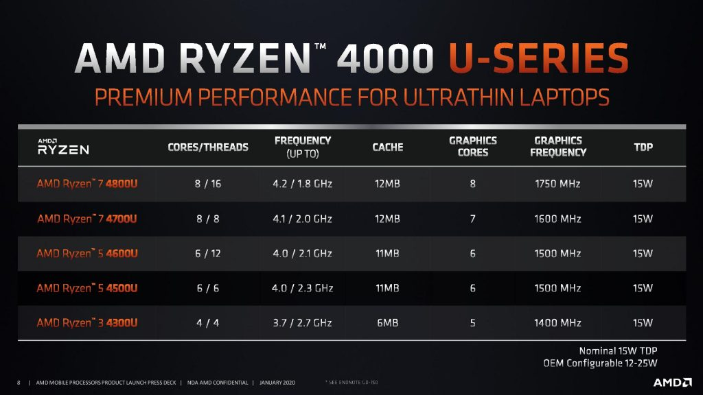 Amd S 7nm Ryzen 4000 Mobile Cpus Bring The Fight To Intel